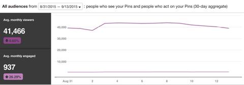 pinterest audience data
