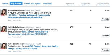 top tweet details