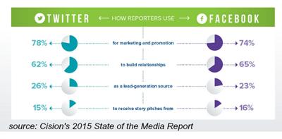 cision media report stats stats