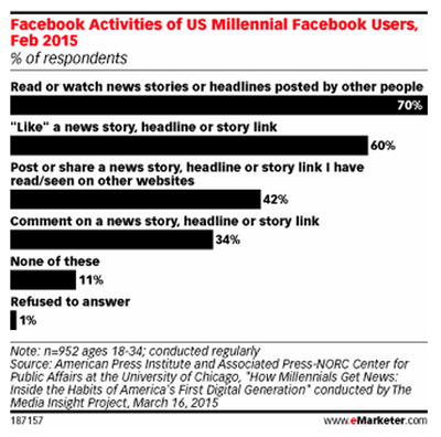 emarketer facebook activity stats