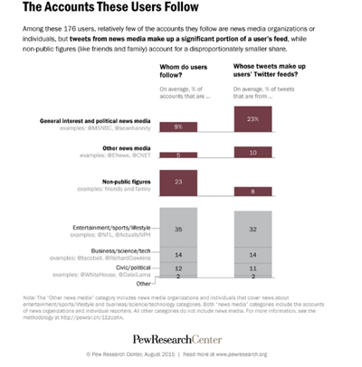 pew account use stats