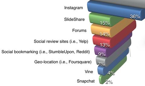 social media examiner marketing industry report platform use detail