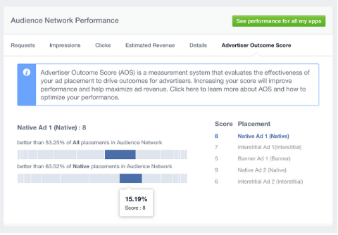facebook advertiser outcome score