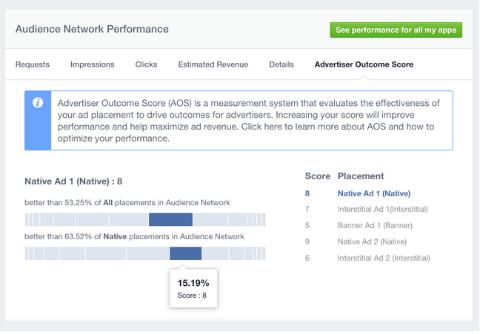 facebook advertiser outcome score