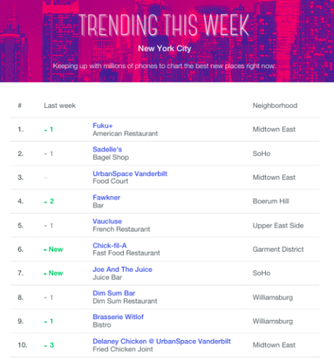 foursquare trending this week