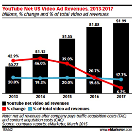 youtube ad revenues image
