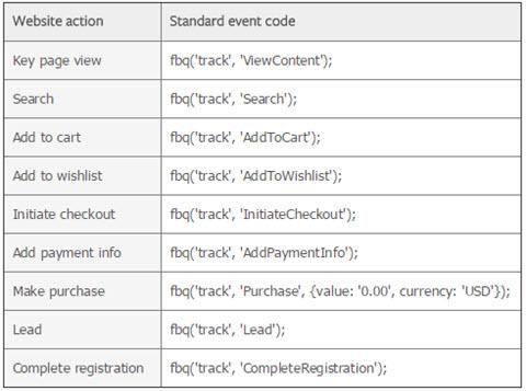 facebook pixel code standard event codes