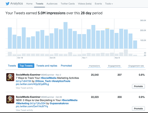 top tweets in analytics