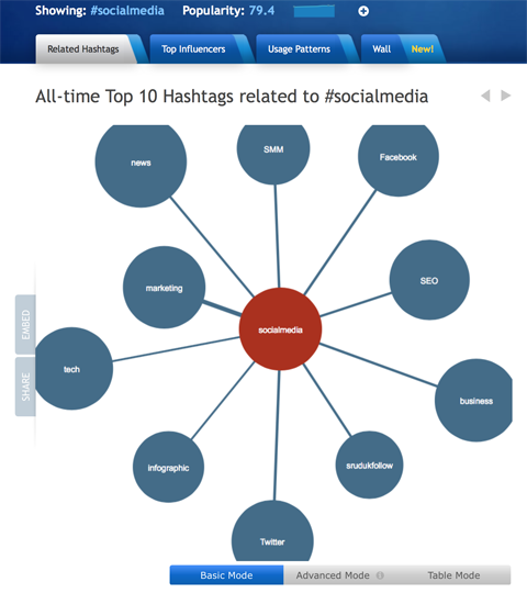 related hashtag results in hashtagify
