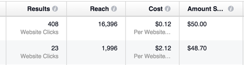 facebook versus instagram ad results