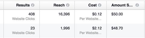 facebook versus instagram ad results