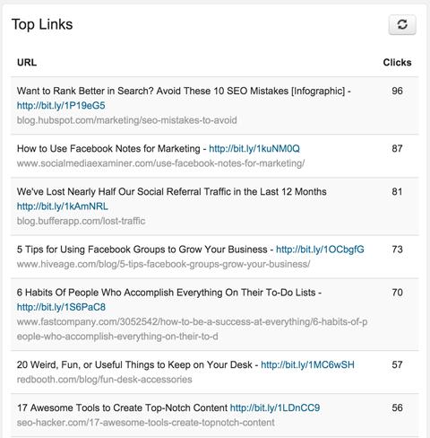 top links in sendible analytics