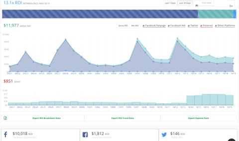 social media metric reports