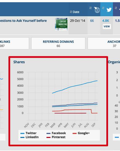 competitor's content distribution in ahrefs