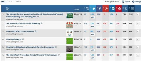 How To Discover Social Media Insights About Your Competitors - Social media analysis template