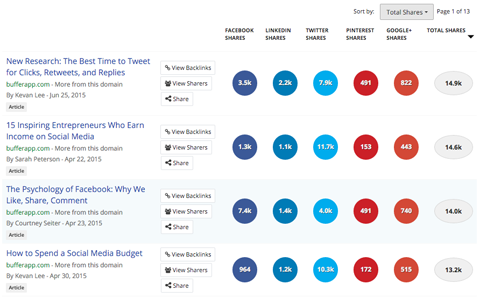 buzzsumo top shared content report