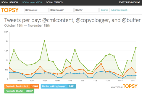 tweet account comparision in topsy