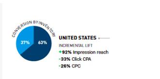 adroll study stats