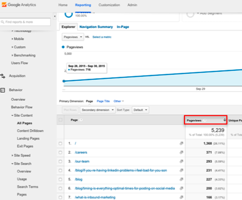 google analytics pageviews report