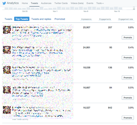 top tweets in twitter analytics