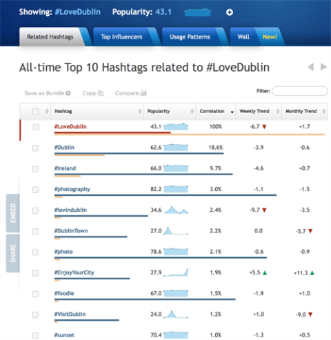 view related hashtags