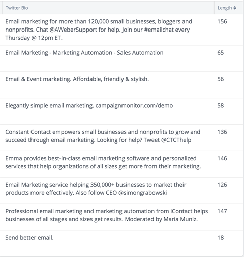 view each company's Twitter bio at a glance