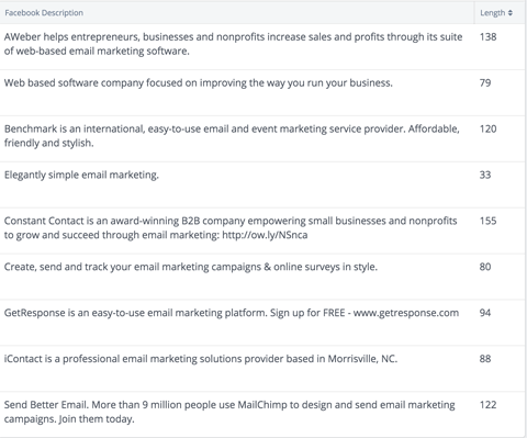 view each company's Facebook page description at a glance