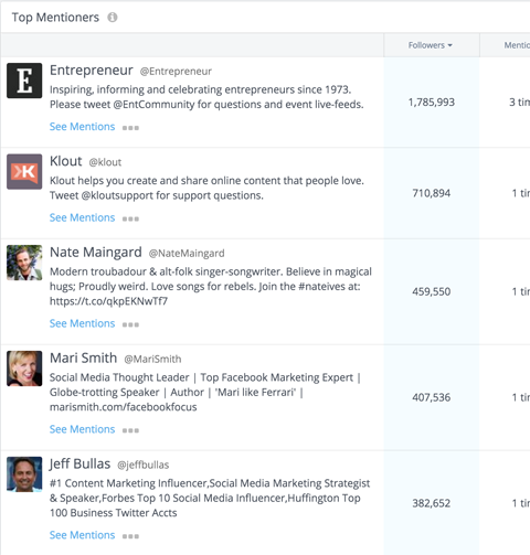 see the top mentioners for companies in your landscape