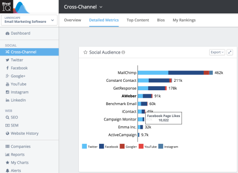 see each company's overall social audience size