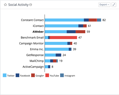 see overall social activity and engagement on each network for each company