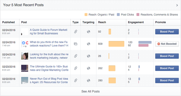 facebook page post organic engagement