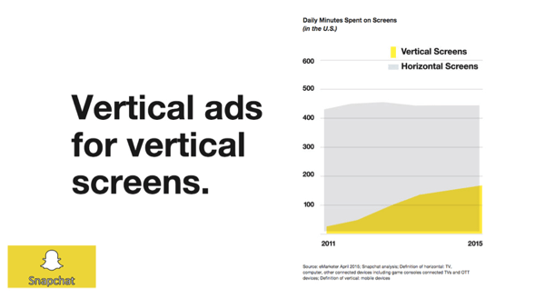 minutes spent on vertical screens