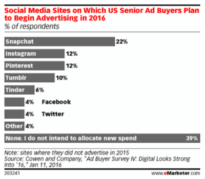 snapchat advertising trends
