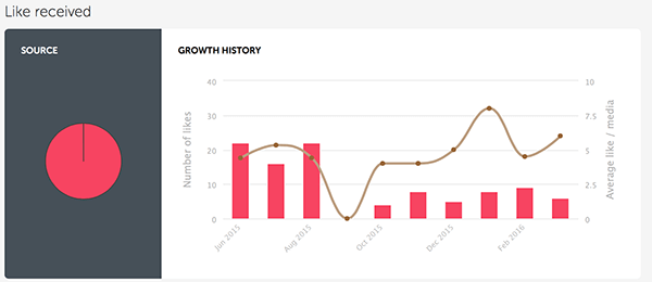 iconosquare graphs of instagram growth history