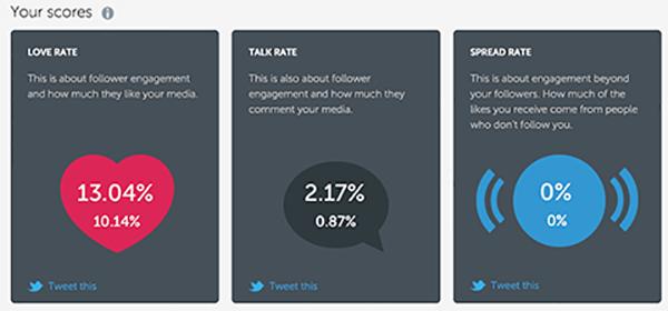 iconosquare metrics for instagram spread rates and talk rates