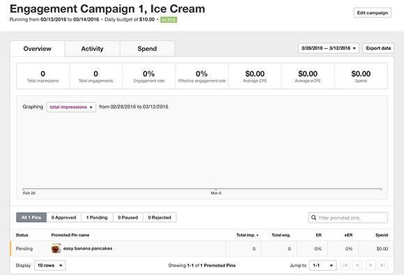 overview page shows campaign specifics and allows for data export