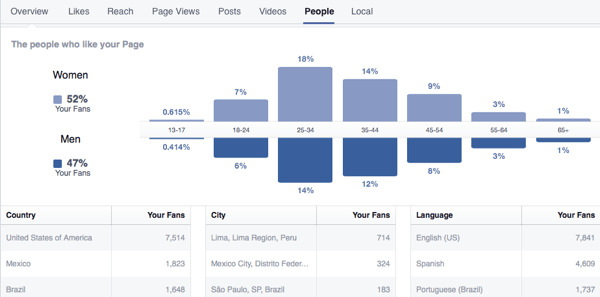 facebook insights breakdown of fans