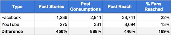 Vergleichen Sie die Leistungsmetriken von Facebook- und YouTube-Videos