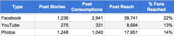 Vergleiche Facebook Foto und Video