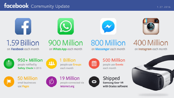 facebook platform stats