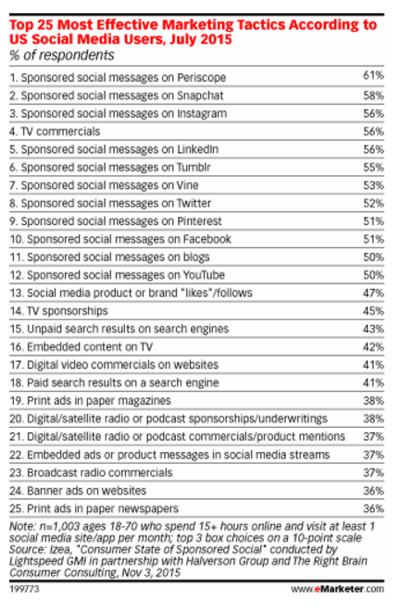 emarketer social marketing stats