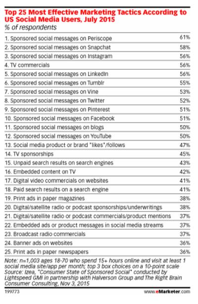 emarketer social marketing stats