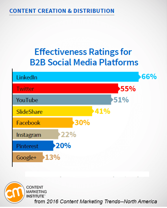 the effectiveness of social media The marketers surveyed in the 2015 social media marketing industry report want to know what social media tactics are most effective get 59 answers here.