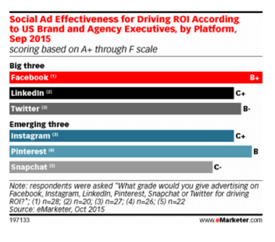 emarketer paid social stats