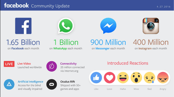 facebook 2q2016 results