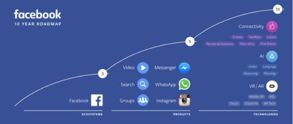 facebook ten year roadmap