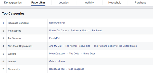 facebook top pages in categories