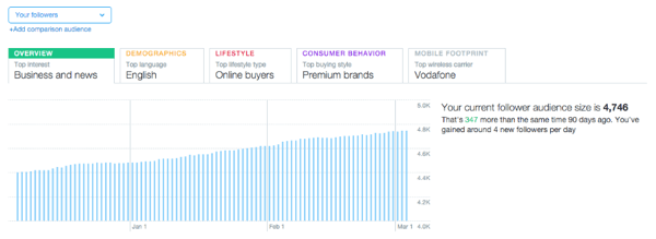 twitter audience tab overview graph example