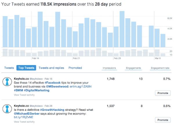 twitter tweet activity top tweets