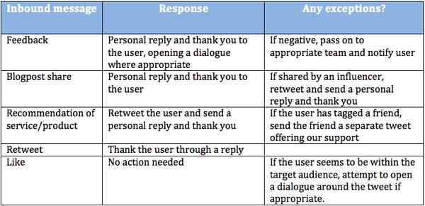 twitter response guidelines